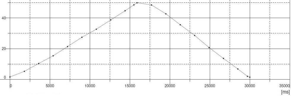 Wybrany cykl zmiany ciśnienia dla badań cyklicznych