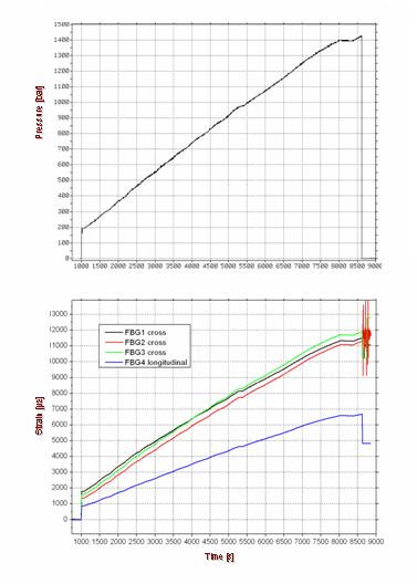 Przykładowe wyniki - ciśnienie iodkształcenie