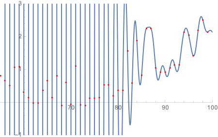 Przykłady interpolacji (odlewej wielomian Newtona, sklejany Hermita isklejany trzeciego stopnia)