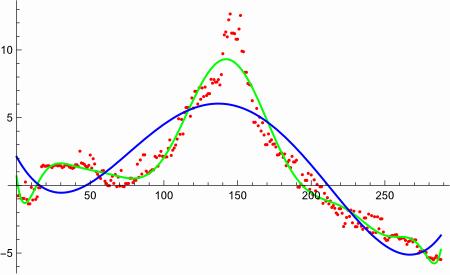 Aproksymacja danych wielomianami różnego stopnia: niebieski —4, zielony —12