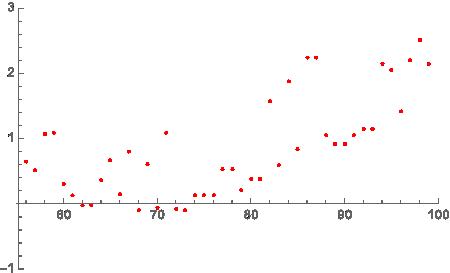 Kilka punktów uzyskanych zpomiarów temperatury