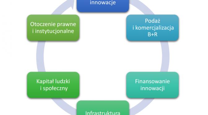 Biała księga innowacji
