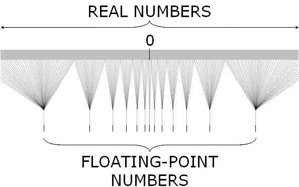 Jak można zwariować używając liczb zmiennoprzecinkowych