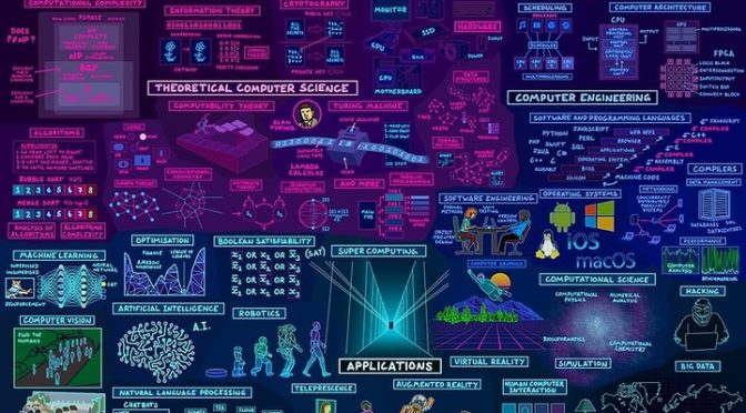 The Map of Computer Science