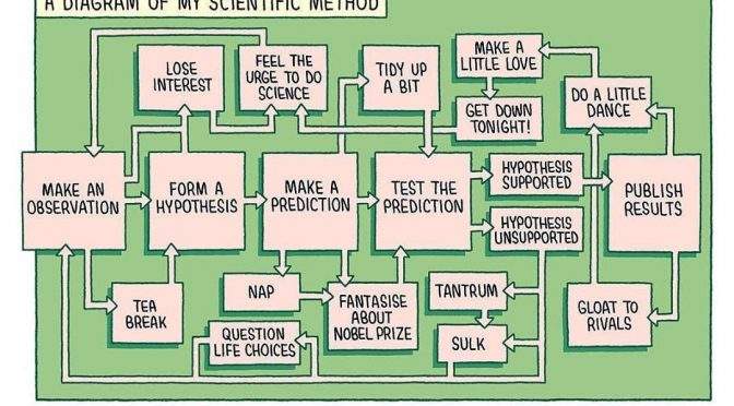 A diagram for (my) scientific method