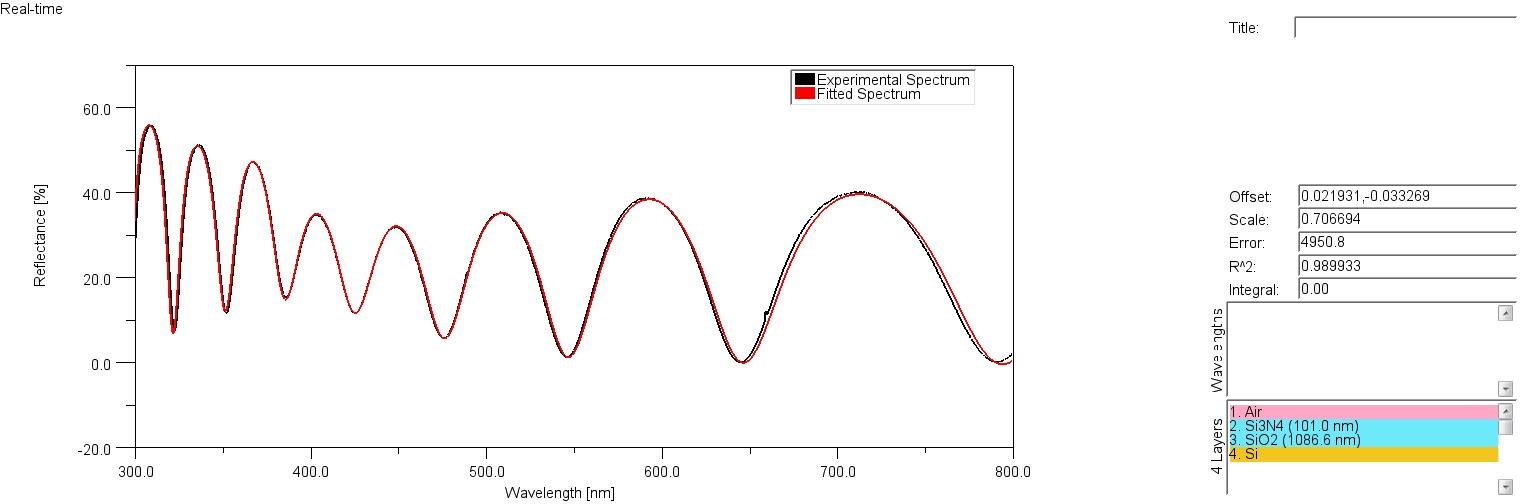 przykładowy odczyt z urządzenia: Pomiar grubości warstwy Si3N4-SiO2 na krzemie