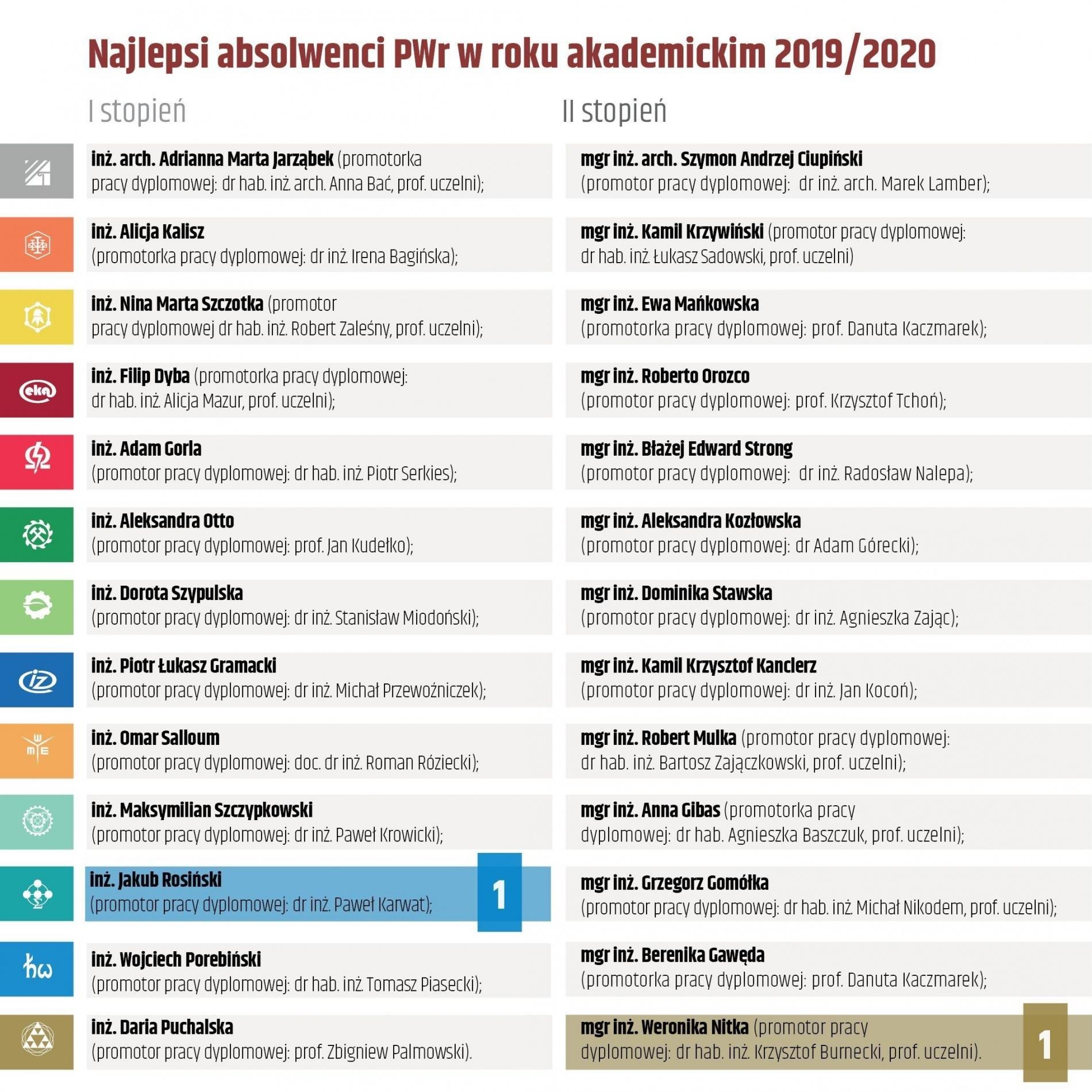 Anna Gibas  laureatką konkursu na najlepszych absolwentów naszej uczelni w roku akademickim 2019/2020