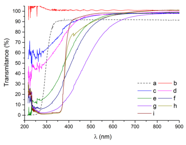 ZnO sol-gel oxide coatings as materials for UV optical filters