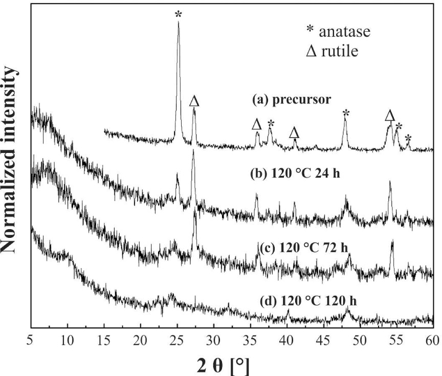 Insights into the multistep transformation of titanate nanotubes into nanowires and nanoribbons