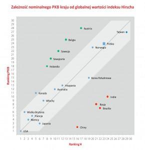 Rankingi 2014 | Rankingi uczelni akademickich
