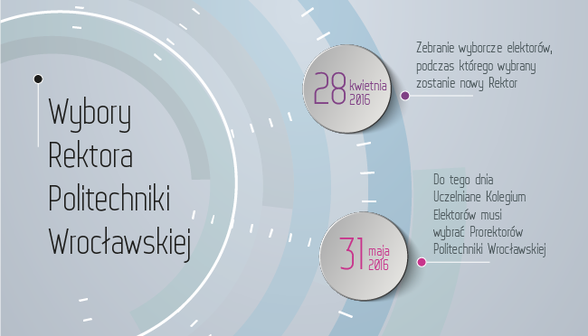 Kandydaci nafotel Rektora Politechniki Wrocławskiej