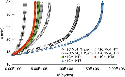 Modelowanie propagacji pęknięć zmęczeniowych wmetalicznych materiałach konstrukcyjnych