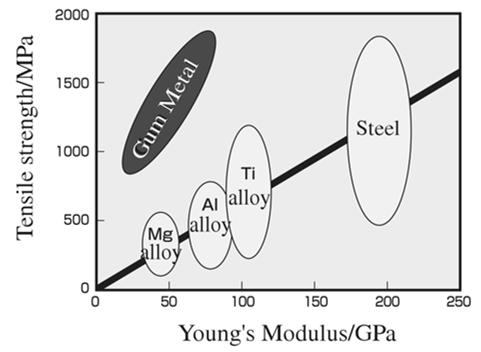 Analiza sprzężeń termomechanicznych wstopie Gum Metal